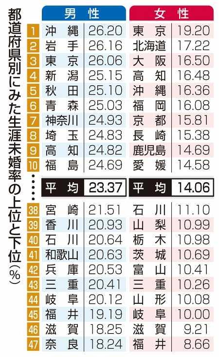 福井県は結婚先進県らしいです。