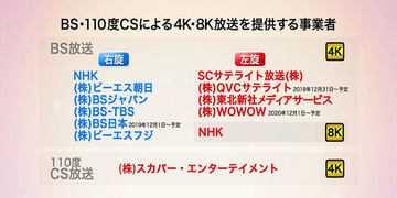 045f230798094d82d05c496e95a40754 - 実は身近なBS 4K。開始まで半年「新4K8K衛星放送」の注意点