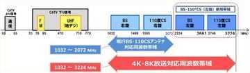 c3d87c8a0c11df28278726567bcacde5 - 実は身近なBS 4K。開始まで半年「新4K8K衛星放送」の注意点