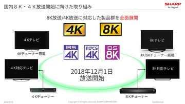 cfea094328367142a6971e5069d82fc7 - 実は身近なBS 4K。開始まで半年「新4K8K衛星放送」の注意点