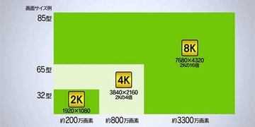 f494f84f9043969658afbb1ba192fee0 - 実は身近なBS 4K。開始まで半年「新4K8K衛星放送」の注意点